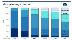 oil war global energy demand