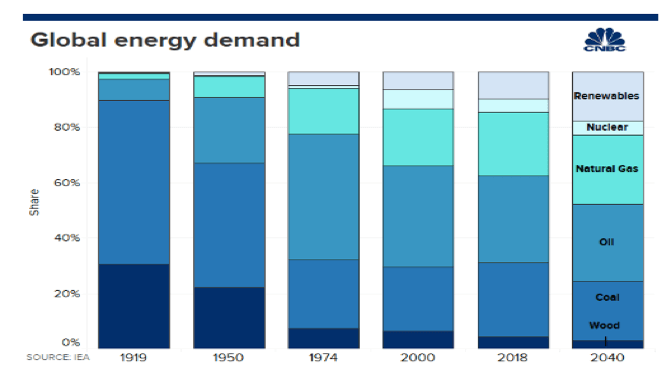 oil war global energy demand