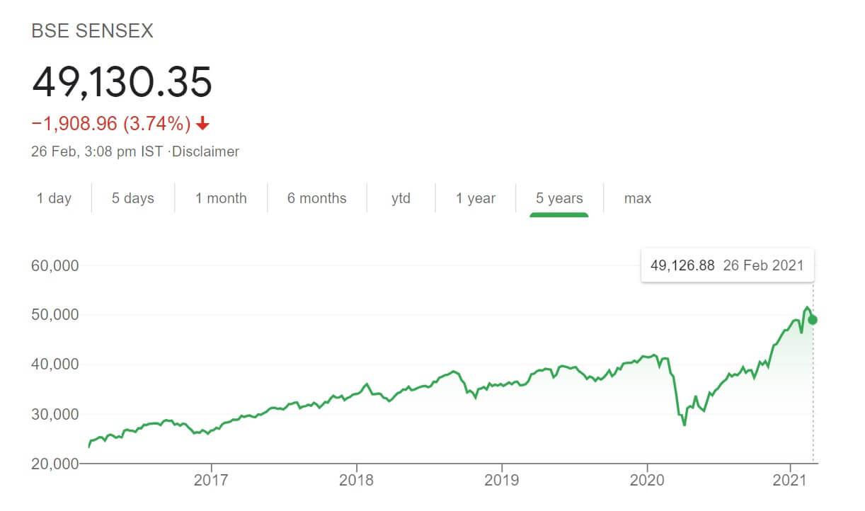 sensex chart feb 2021