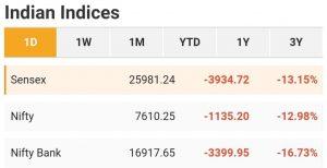stock market crash 23 march 2020 sensex