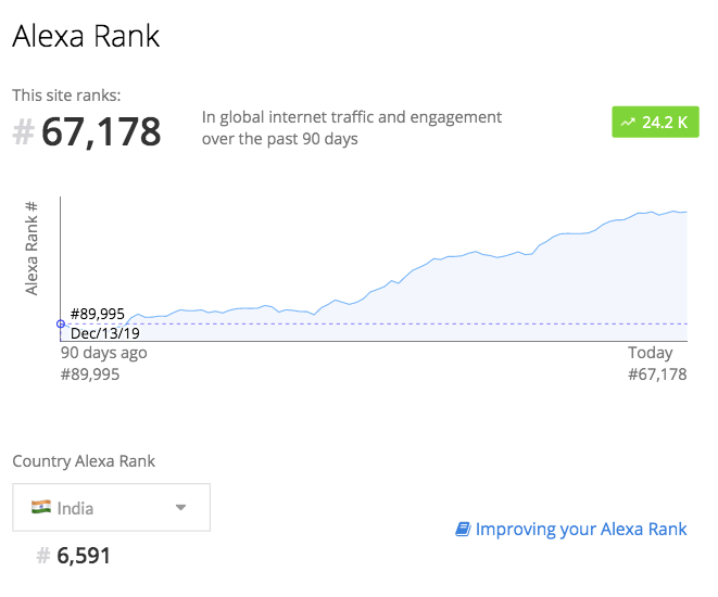 trade brains alexa ranking Mar 20