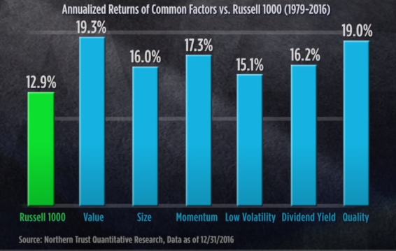 Securities based on different factors performing against the Russell 100