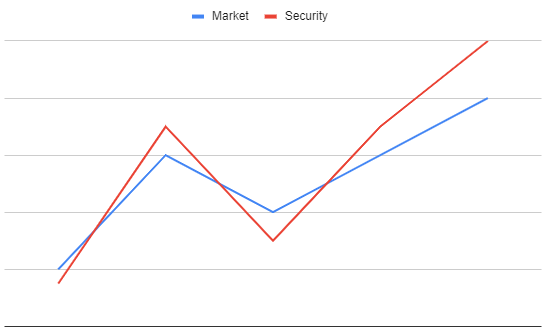 Case 2: If the security is more volatile than the market then β >1