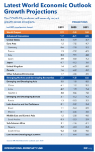 IMF Projections for World economies