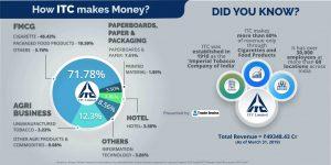 ITC company infographic