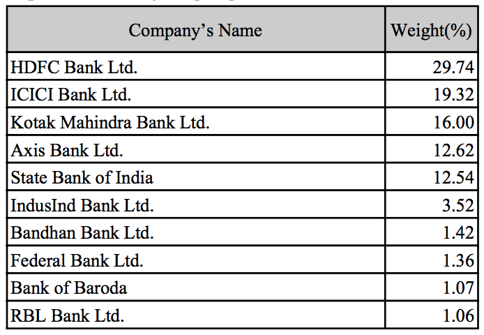 Nifty Bank Top constituents by weightage