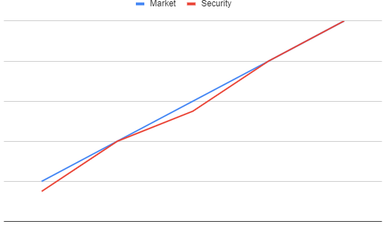 Case 1: If the security pretty much tracks the market then β = 1
