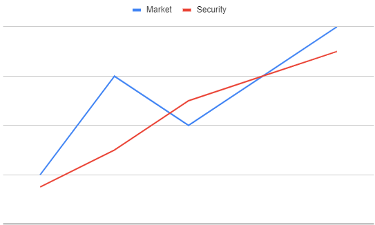 Case 3: If the security has lesser volatility than the market then β < 1