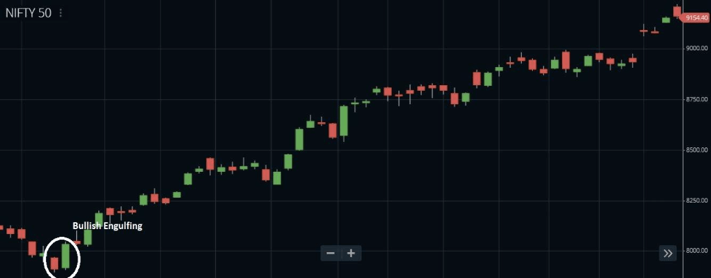 bullish engulfing - Multi Candlesticks Patterns