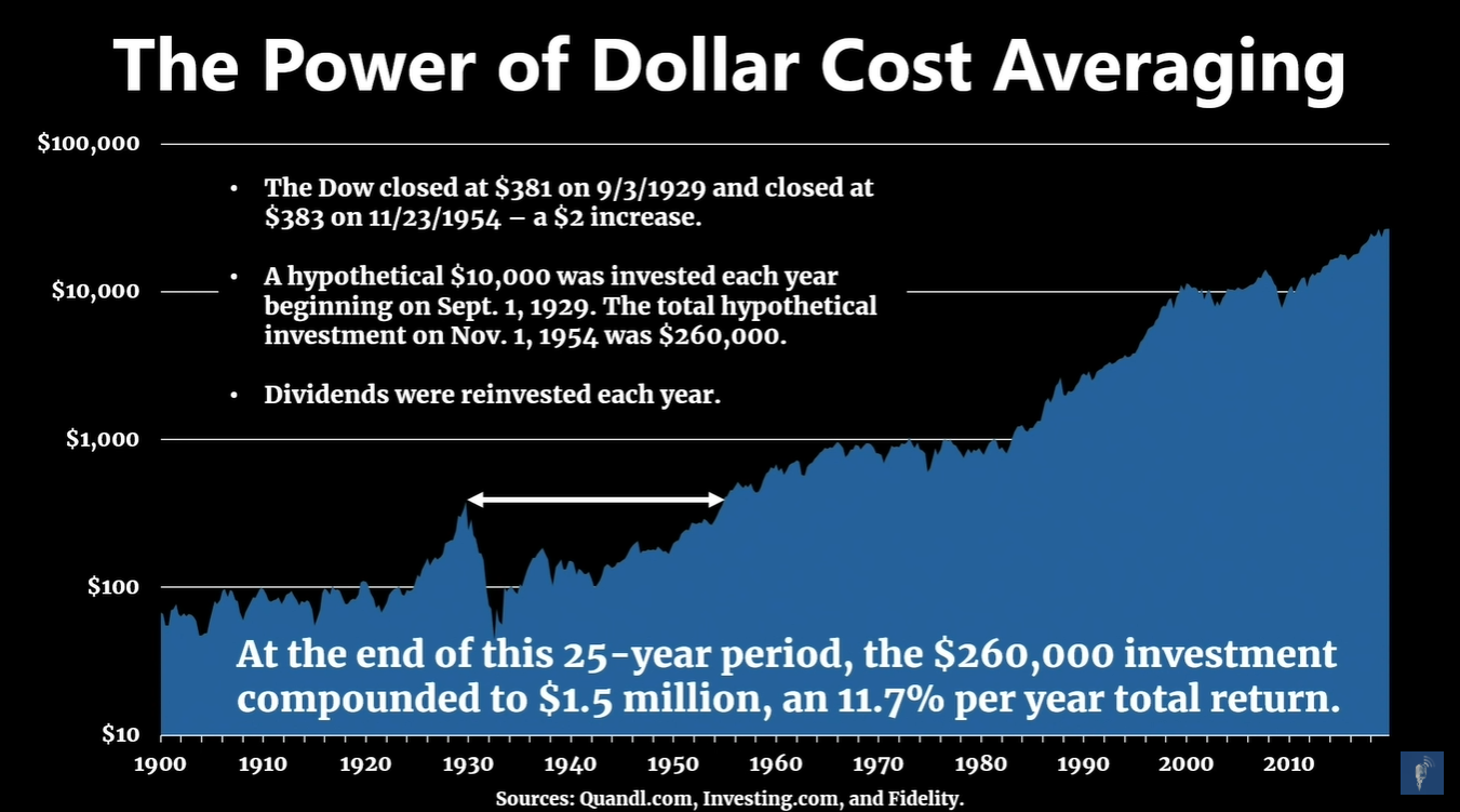 the power of dollar cost averaging