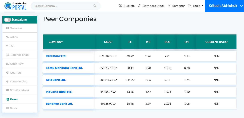 hdfc bank peer comparision