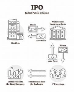 how do ipo works