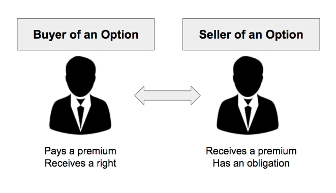 options expiry buyer and seller