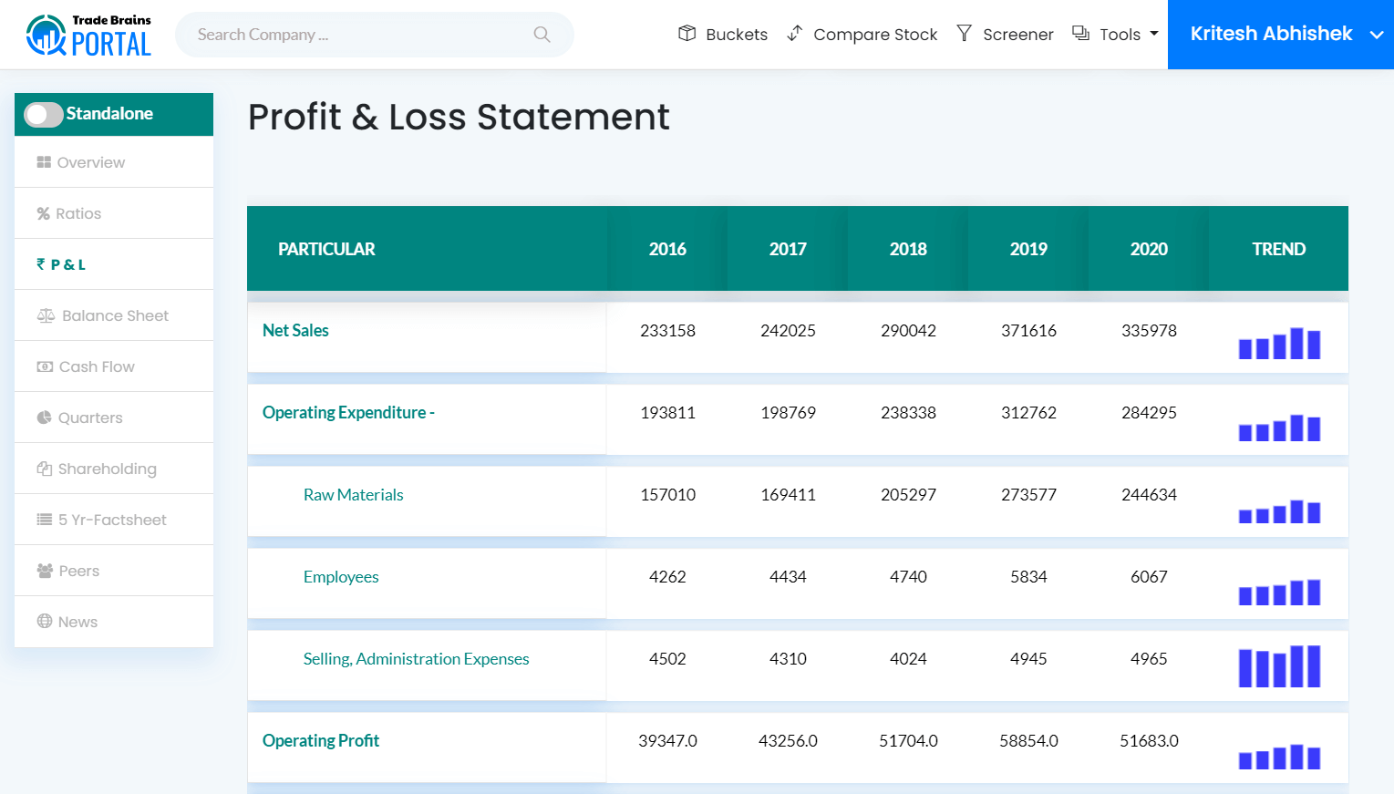 reliance industries profit and loss statement