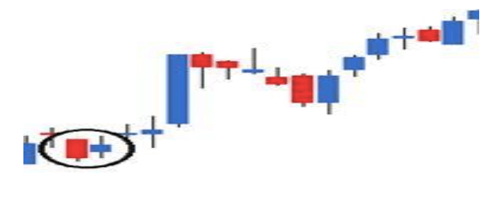 the bullish harami - Multi Candlesticks Patterns