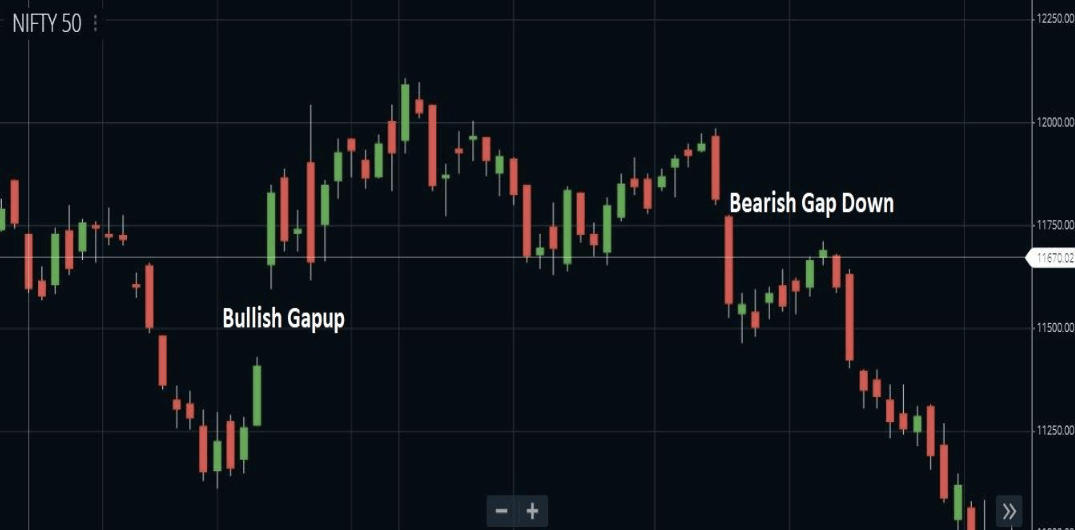 the candle gap - Multi Candlesticks Patterns