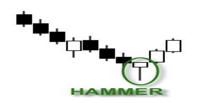 the hammer candlestick