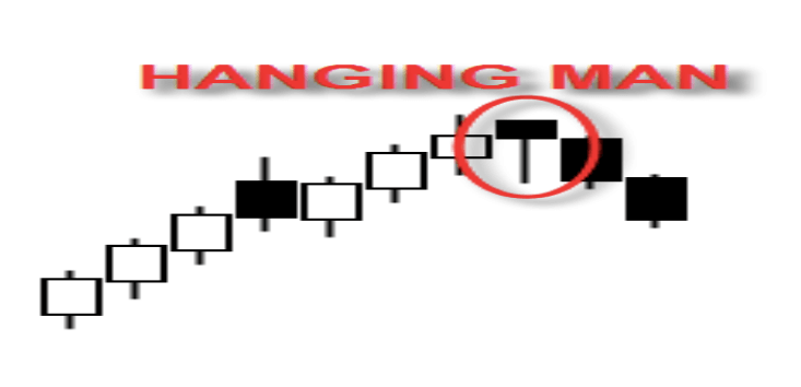 the hanging man candlestick - Single Candlestick Patterns