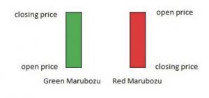the marubuzo candlestick
