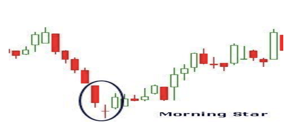 the morning star - Multi Candlesticks Patterns