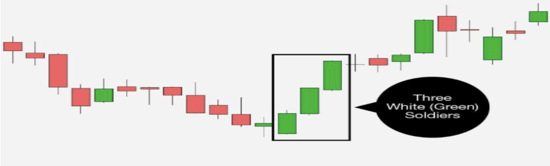 three white solders - Multi Candlesticks Patterns