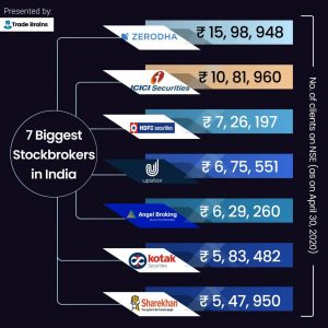 15 Biggest Stockbrokers in India With Highest Active Clients list