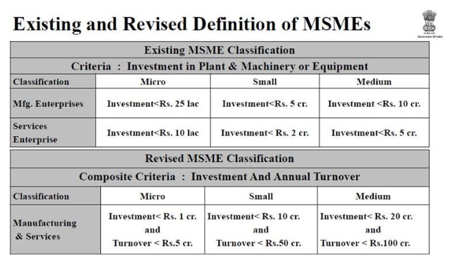 New Definition of MSMEs