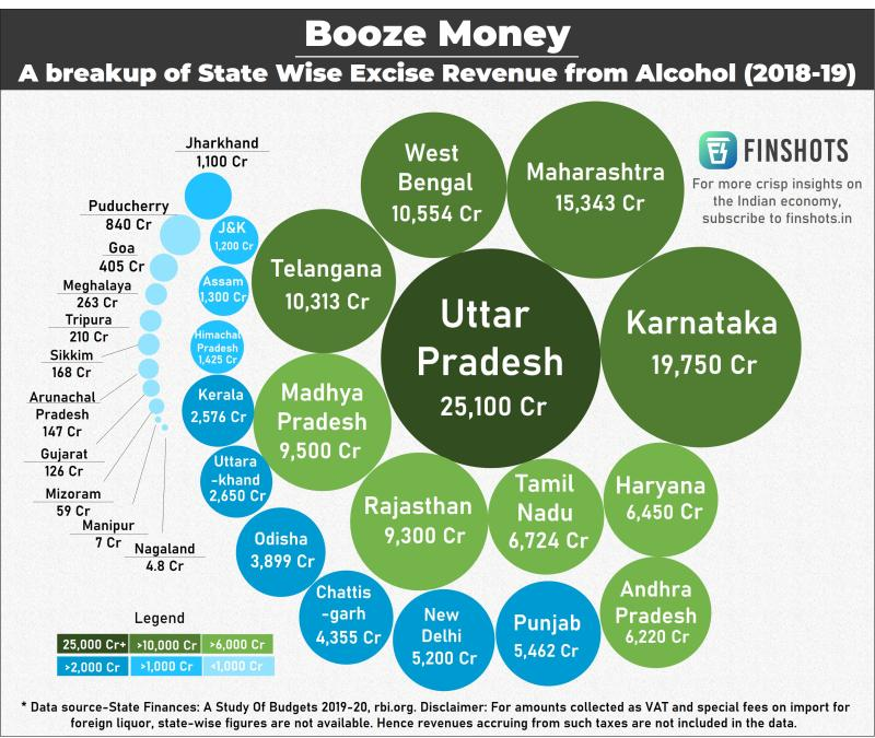 booze money in India finshots