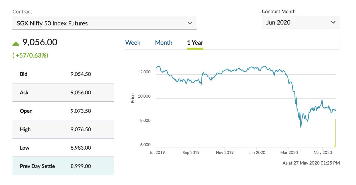 SGX Nifty Chart