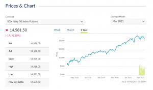 sgx nifty price chart