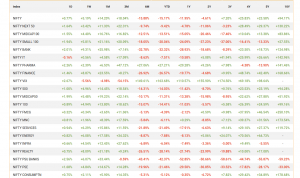 historical nse indexes