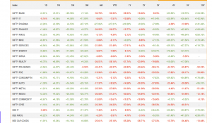 historical sectorial indexes nse