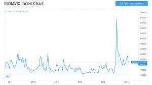 india vix historical chart