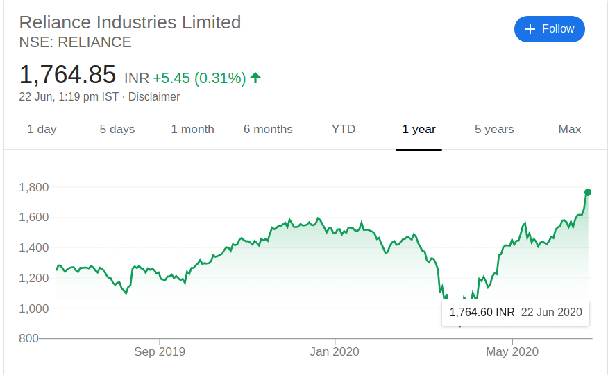reliance industries share price june 2020