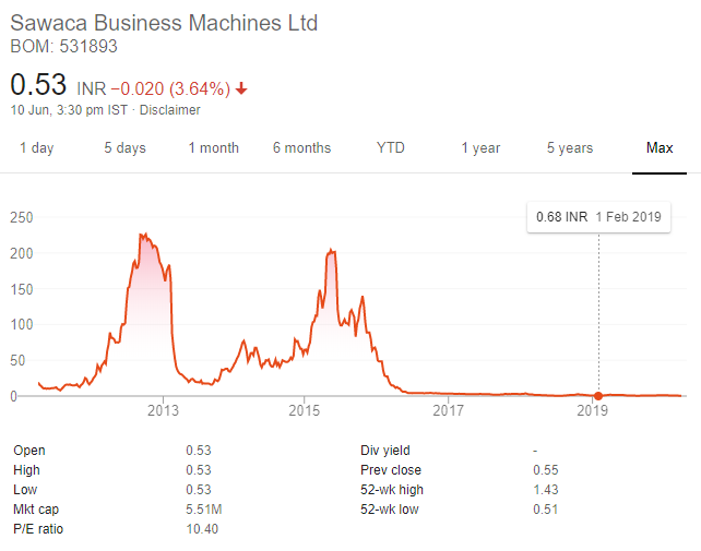 Sawaca Business pump and dump