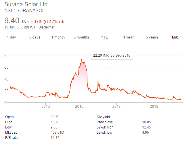 Surana Solar Ltd pump and dump