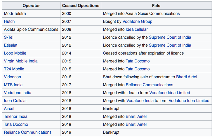 telecom companies in india that went bankrout