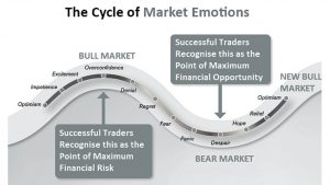 the cycle of market emotions graph