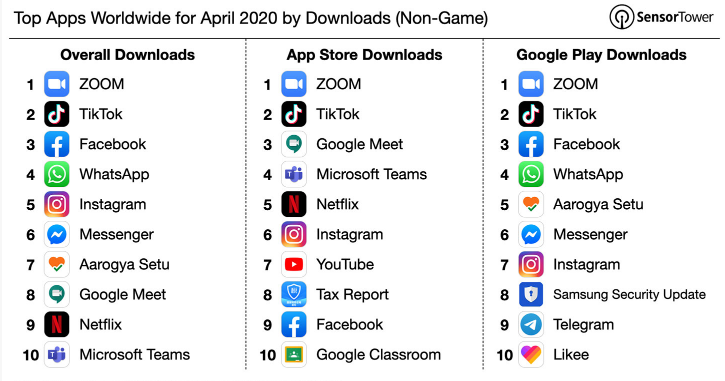 most downloaded apps during coranavirus times