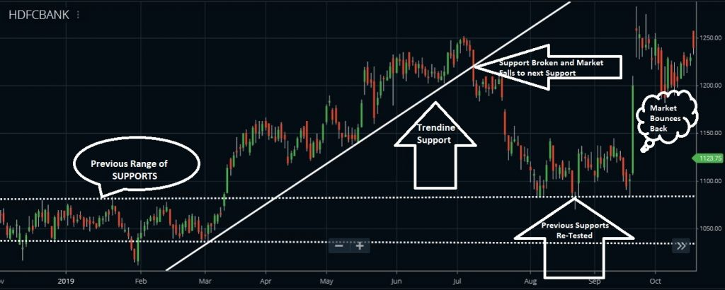 How to trade Intraday - HDFC Ltd in Futures and Options? - Waves Strategy Advisors