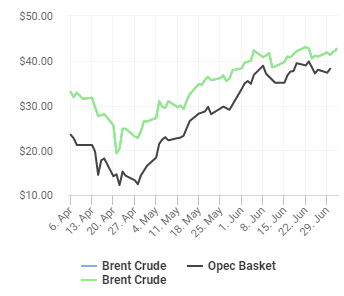 Crude oil price normalizing
