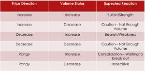 Correlation between Volume and Price