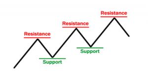 support-resistance-basics