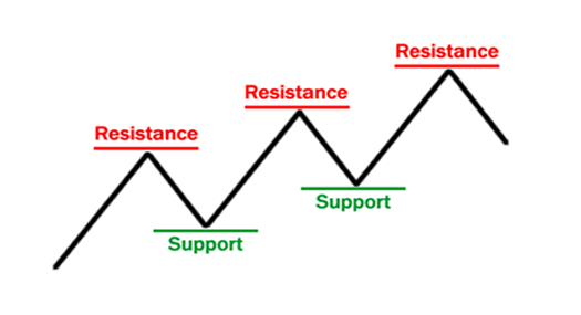 support-resistance-basics