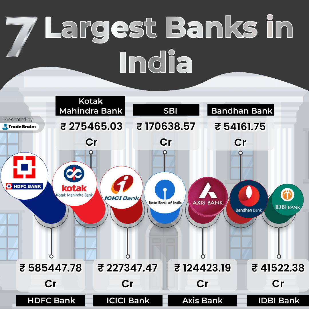 7 largest banks in india