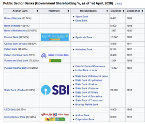 Public Sector Banks (Government Shareholding %, as of 1st April, 2020)