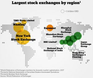largest stock exchanges by region