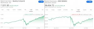 market rebound rate