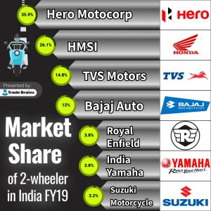 market share of two wheeler