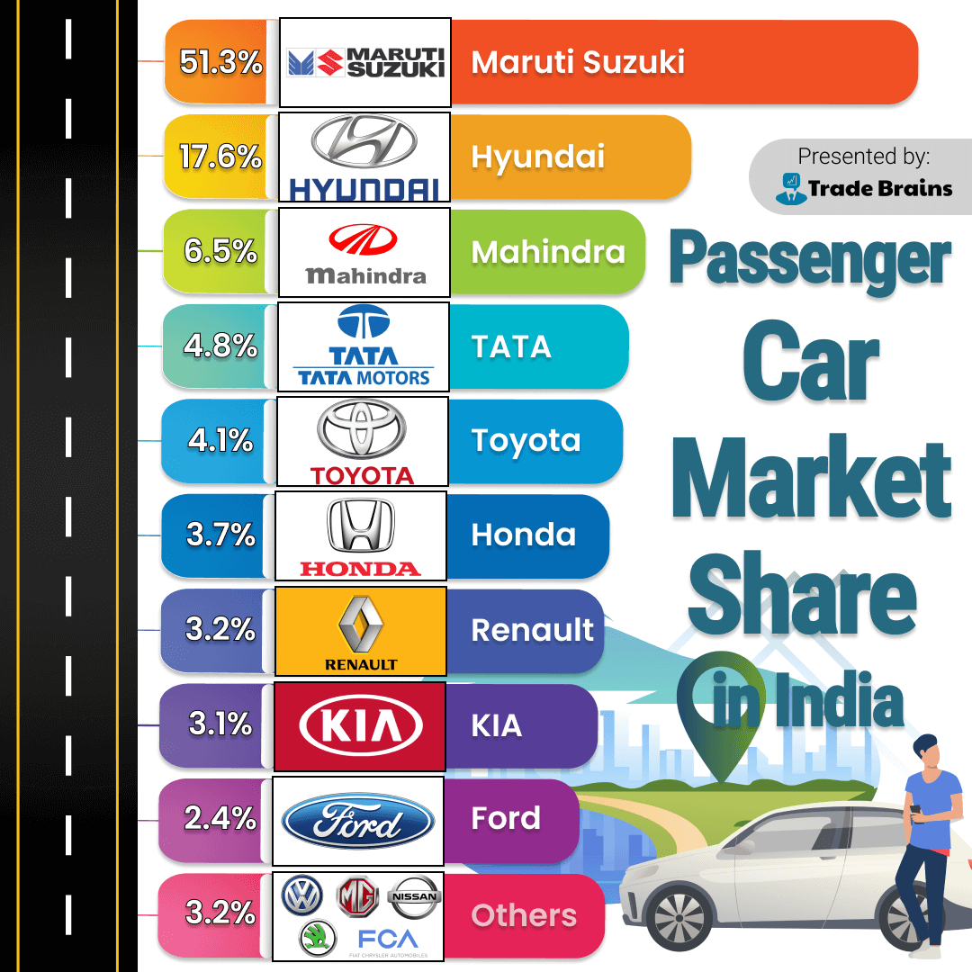 passenger car market share